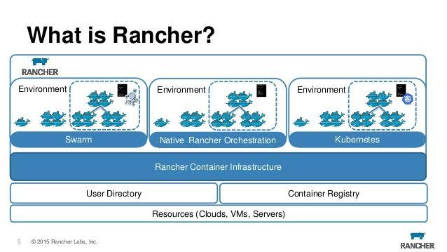 Rancher hỗ trợ trong việc quản lý môi trường với Docker